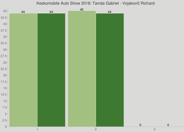 Keskomobile Auto Show 2018: Tamás Gabriel - Vojakovič Richard