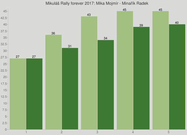 Mikuláš Rally forever 2017: Mika Mojmír - Minařík Radek