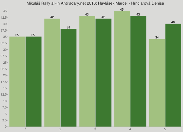Mikuláš Rally all-in Antiradary.net 2016: Havlásek Marcel - Hrnčiarová Denisa