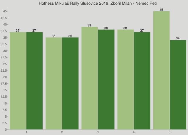 Hothess Mikuláš Rally Slušovice 2019: Zbořil Milan - Němec Petr