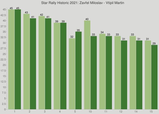Star Rally Historic 2021: Zavřel Miloslav - Vtípil Martin