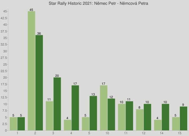 Star Rally Historic 2021: Němec Petr - Němcová Petra