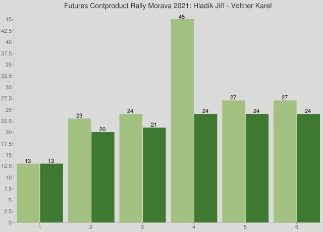 Futures Contproduct Rally Morava 2021: Hladík Jiří - Voltner Karel