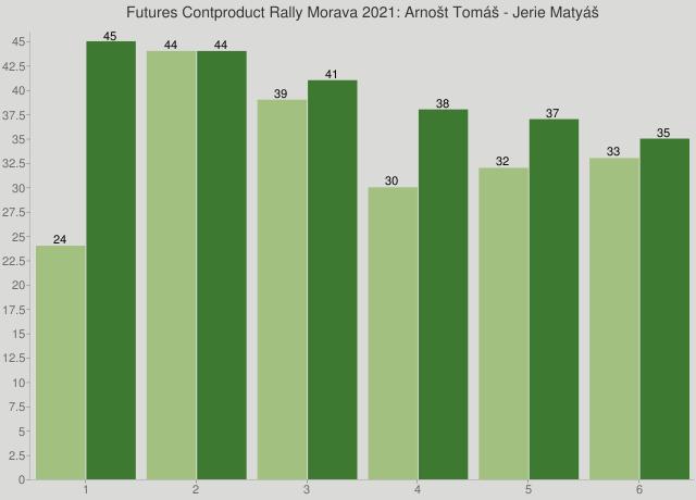 Futures Contproduct Rally Morava 2021: Arnošt Tomáš - Jerie Matyáš