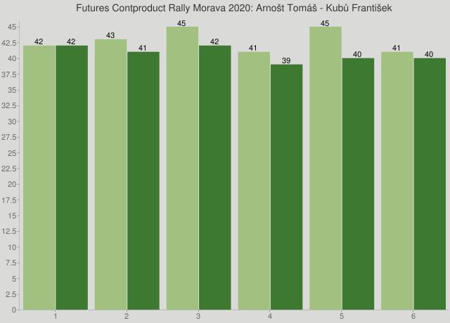 Futures Contproduct Rally Morava 2020: Arnošt Tomáš - Kubů František