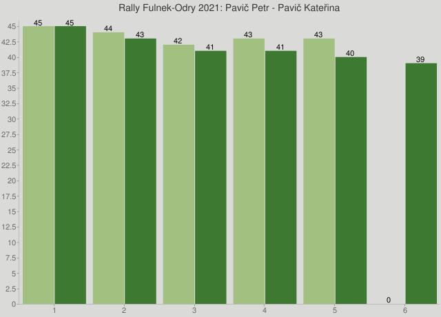 Rally Fulnek-Odry 2021: Pavič Petr - Pavič Kateřina