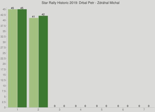Star Rally Historic 2019: Drbal Petr - Zdráhal Michal