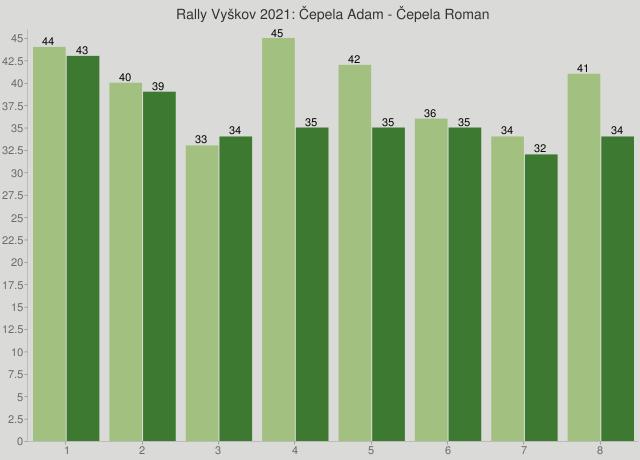 Rally Vyškov 2021: Čepela Adam - Čepela Roman