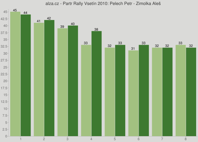 alza.cz - Partr Rally Vsetín 2010: Pelech Petr - Zimolka Aleš