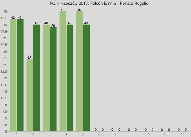 Rally Rzeszów 2017: Falcón Emma - Peñate Rogelio