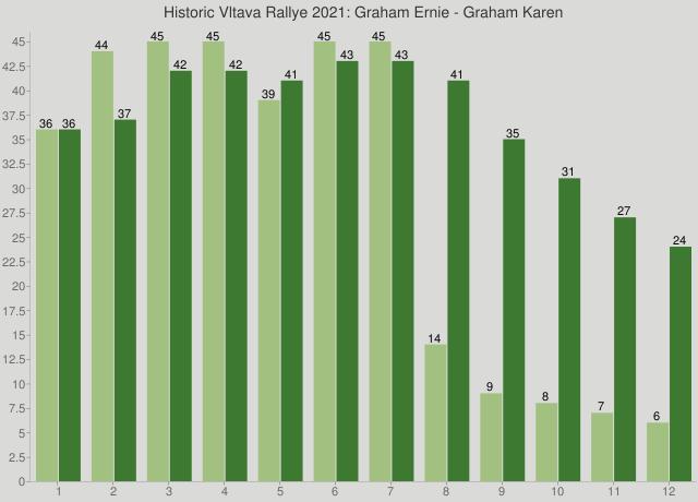 Historic Vltava Rallye 2021: Graham Ernie - Graham Karen