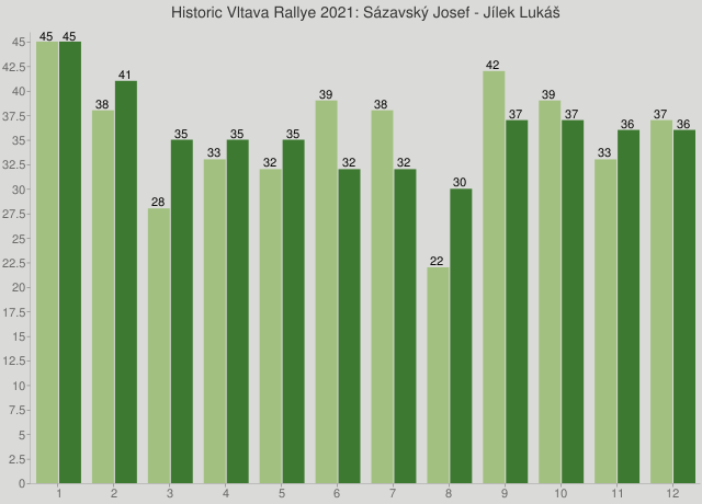 Historic Vltava Rallye 2021: Sázavský Josef - Jílek Lukáš