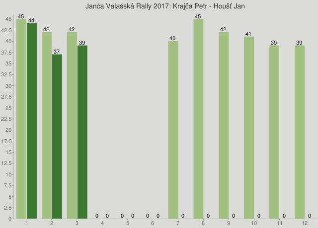 Janča Valašská Rally 2017: Krajča Petr - Houšť Jan