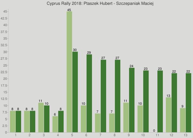 Cyprus Rally 2018: Ptaszek Hubert - Szczepaniak Maciej