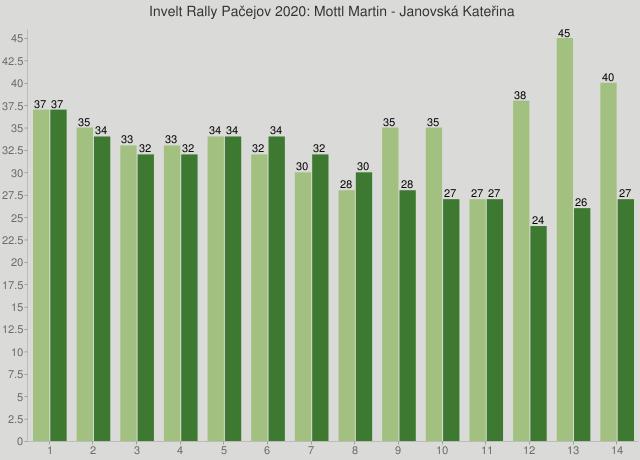 Invelt Rally Pačejov 2020: Mottl Martin - Janovská Kateřina
