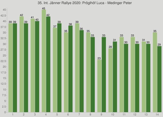 35. Int. Jänner Rallye 2020: Pröglhöf Luca - Medinger Peter