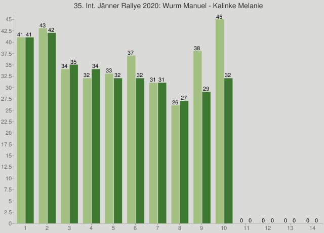 35. Int. Jänner Rallye 2020: Wurm Manuel - Kalinke Melanie