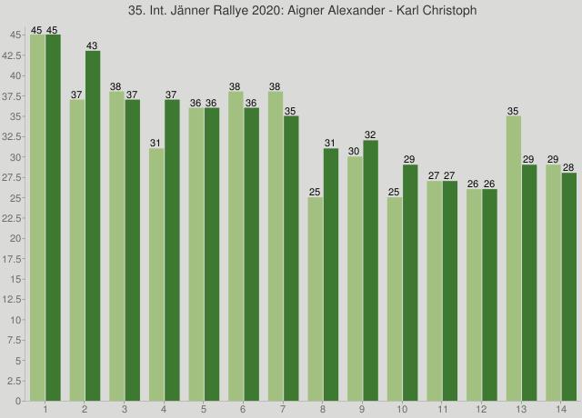 35. Int. Jänner Rallye 2020: Aigner Alexander - Karl Christoph