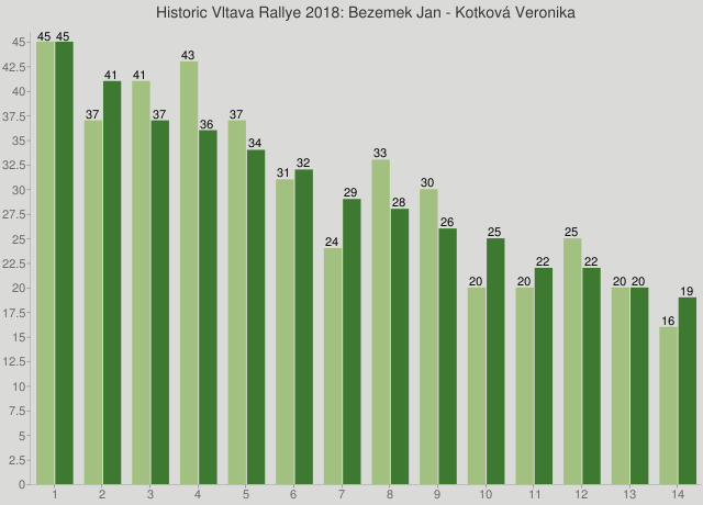 Historic Vltava Rallye 2018: Bezemek Jan - Kotková Veronika