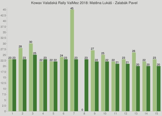 Kowax Valašská Rally ValMez 2018: Matěna Lukáš - Zalabák Pavel