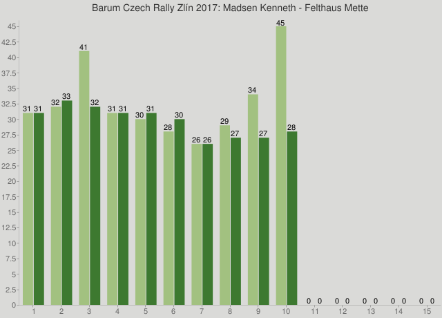 Barum Czech Rally Zlín 2017: Madsen Kenneth - Felthaus Mette