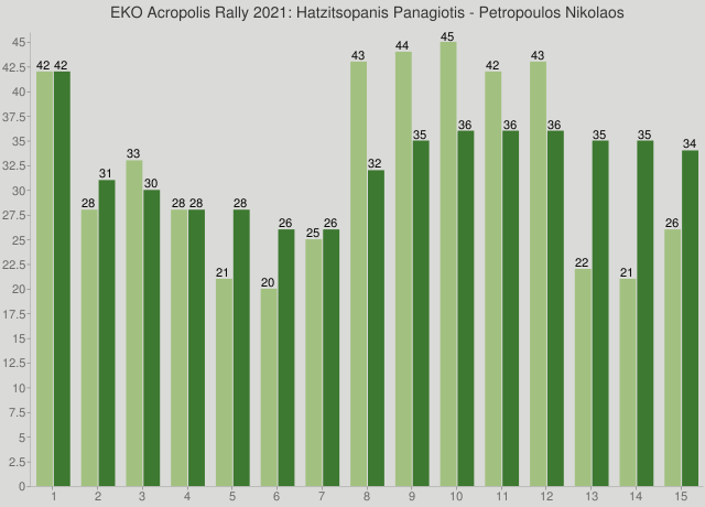 EKO Acropolis Rally 2021: Hatzitsopanis Panagiotis - Petropoulos Nikolaos