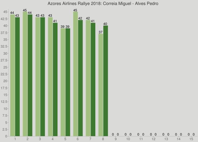 Azores Airlines Rallye 2018: Correia Miguel - Alves Pedro
