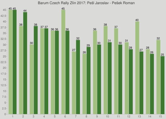 Barum Czech Rally Zlín 2017: Pešl Jaroslav - Pešek Roman