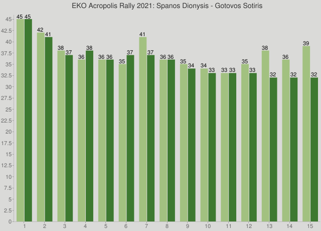 EKO Acropolis Rally 2021: Spanos Dionysis - Gotovos Sotiris