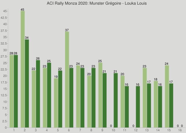 ACI Rally Monza 2020: Munster Grégoire - Louka Louis