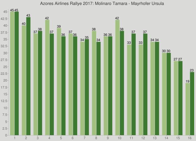 Azores Airlines Rallye 2017: Molinaro Tamara - Mayrhofer Ursula