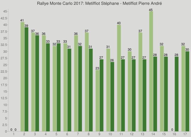 Rallye Monte Carlo 2017: Metiffiot Stéphane - Metiffiot Pierre André