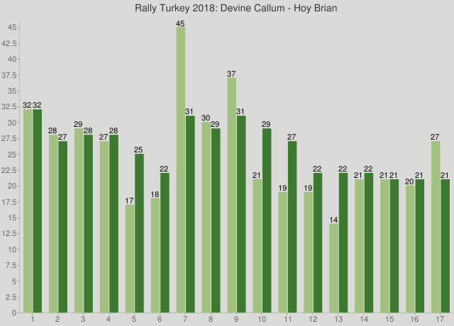 Rally Turkey 2018: Devine Callum - Hoy Brian