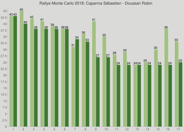 Rallye Monte Carlo 2018: Capanna Sébastien - Doussan Robin