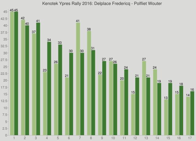 Kenotek Ypres Rally 2016: Delplace Fredericq - Polfliet Wouter