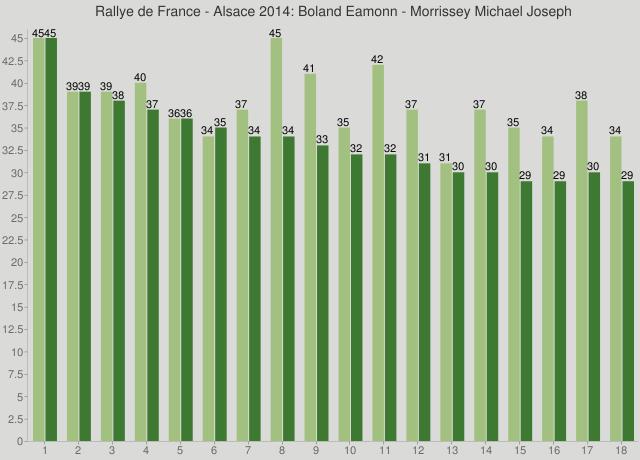 Rallye de France - Alsace 2014: Boland Eamonn - Morrissey Michael Joseph