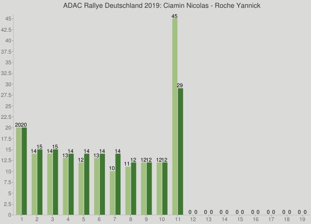 ADAC Rallye Deutschland 2019: Ciamin Nicolas - Roche Yannick