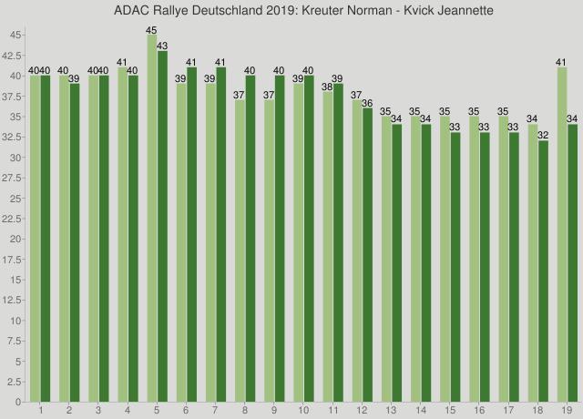 ADAC Rallye Deutschland 2019: Kreuter Norman - Kvick Jeannette
