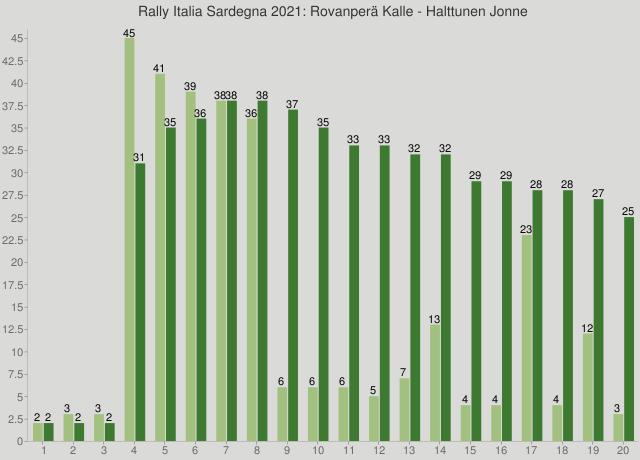 Rally Italia Sardegna 2021: Rovanperä Kalle - Halttunen Jonne