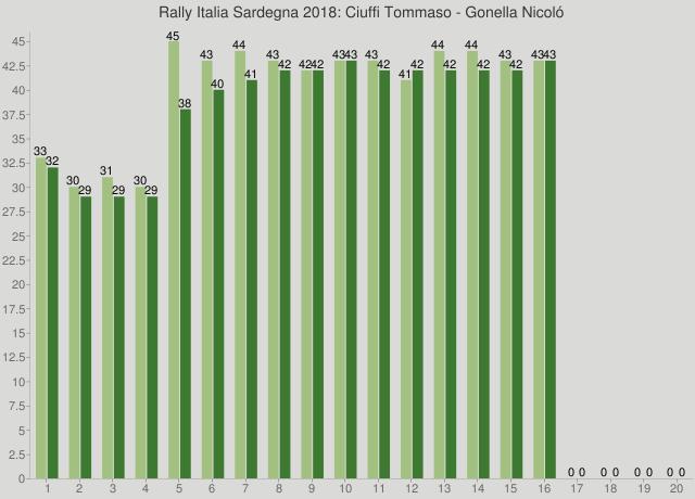 Rally Italia Sardegna 2018: Ciuffi Tommaso - Gonella Nicoló