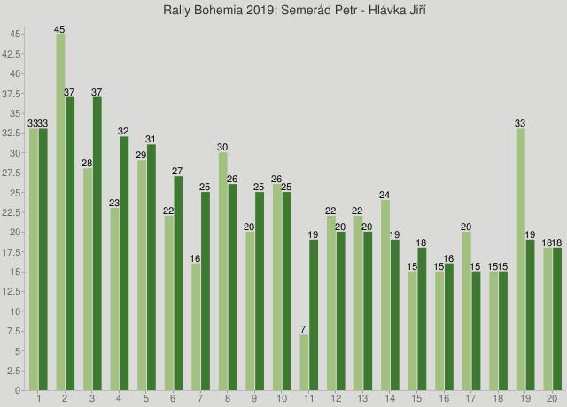 Rally Bohemia 2019: Semerád Petr - Hlávka Jiří