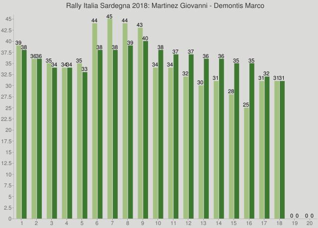 Rally Italia Sardegna 2018: Martinez Giovanni - Demontis Marco