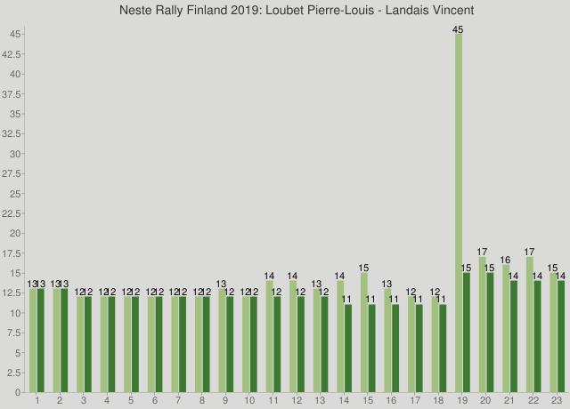 Neste Rally Finland 2019: Loubet Pierre-Louis - Landais Vincent