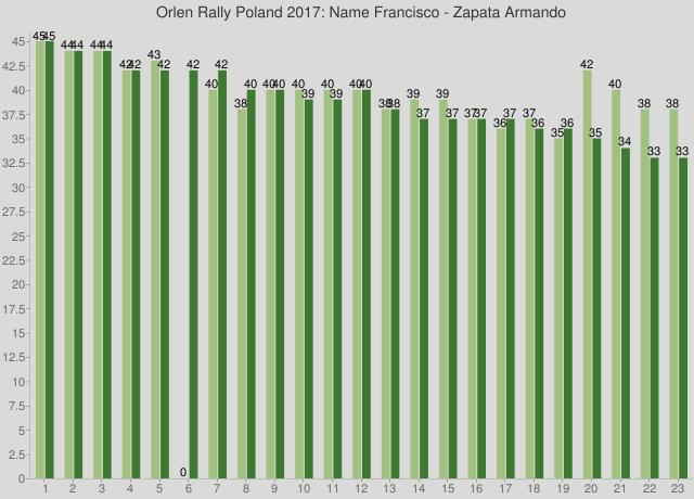 Orlen Rally Poland 2017: Name Francisco - Zapata Armando
