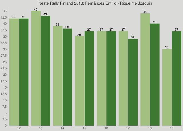 Neste Rally Finland 2018: Fernàndez Emilio - Riquelme Joaquin