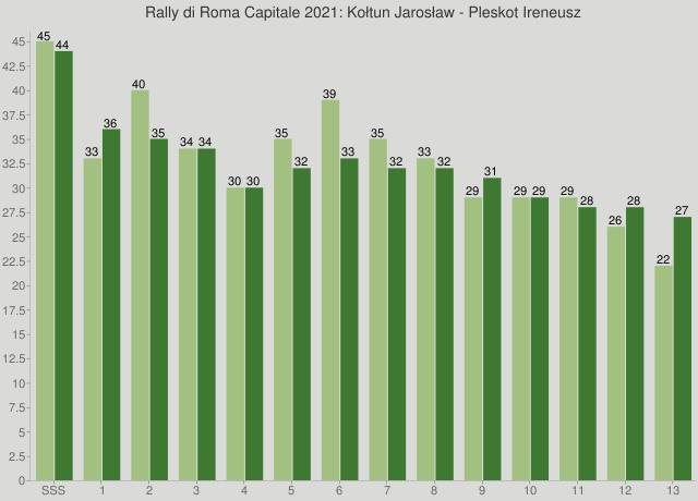 Rally di Roma Capitale 2021: Kołtun Jarosław - Pleskot Ireneusz