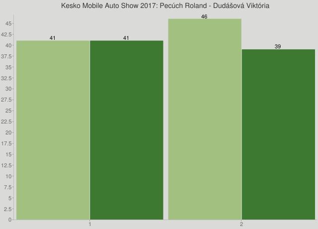 Kesko Mobile Auto Show 2017: Pecúch Roland - Dudášová Viktória