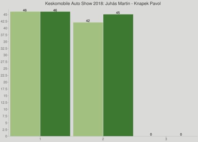 Keskomobile Auto Show 2018: Juhás Martin - Knapek Pavol