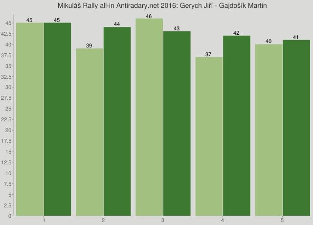 Mikuláš Rally all-in Antiradary.net 2016: Gerych Jiří - Gajdošík Martin