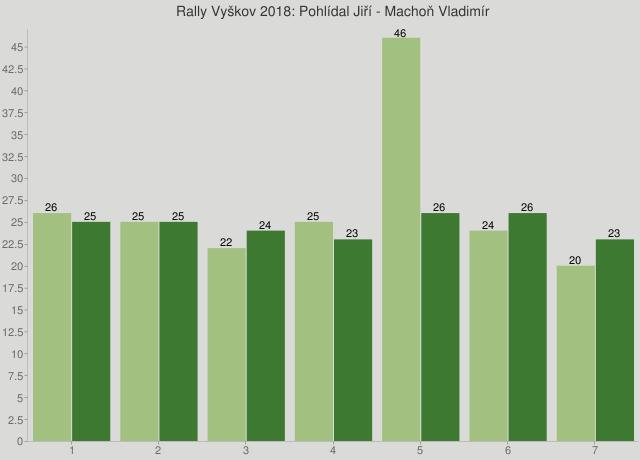 Rally Vyškov 2018: Pohlídal Jiří - Machoň Vladimír